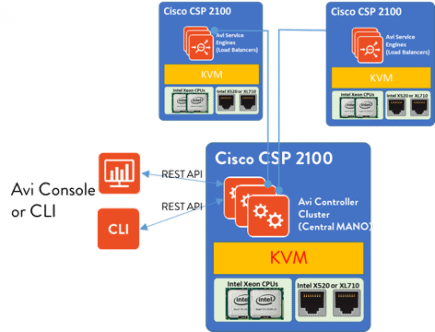 Cisco and Avi Networks