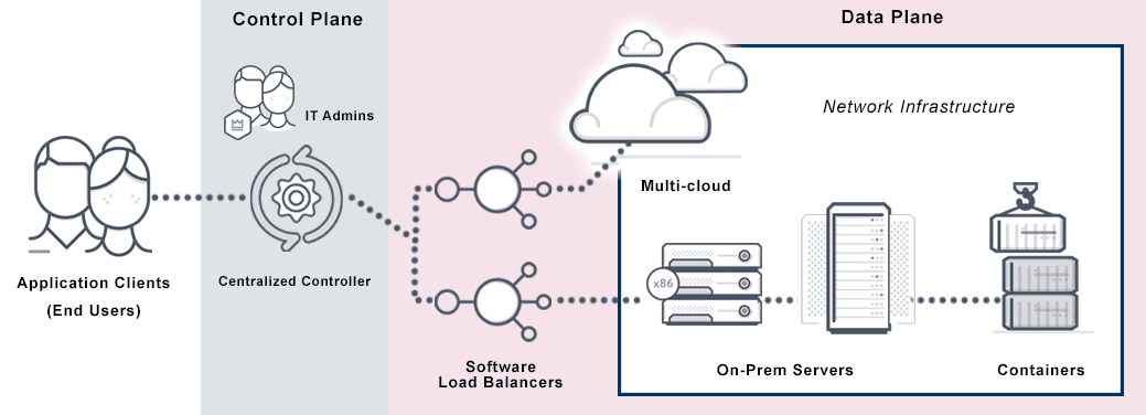 This image depicts a software defined load balancing diagram where the software load balancer is the gateway between the control plane and data plane.