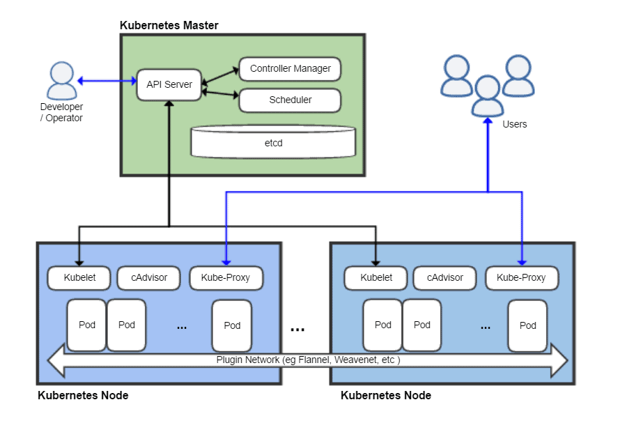Image depicts a Kubernetes Architecture diagram with the different components like control plane, nodes, pods and more.