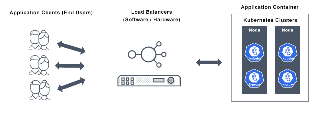 Image depicts a Kubernetes Load Balancer diagram of application clients (end users) implementing load balancers for balanced Kubernetes clusters.