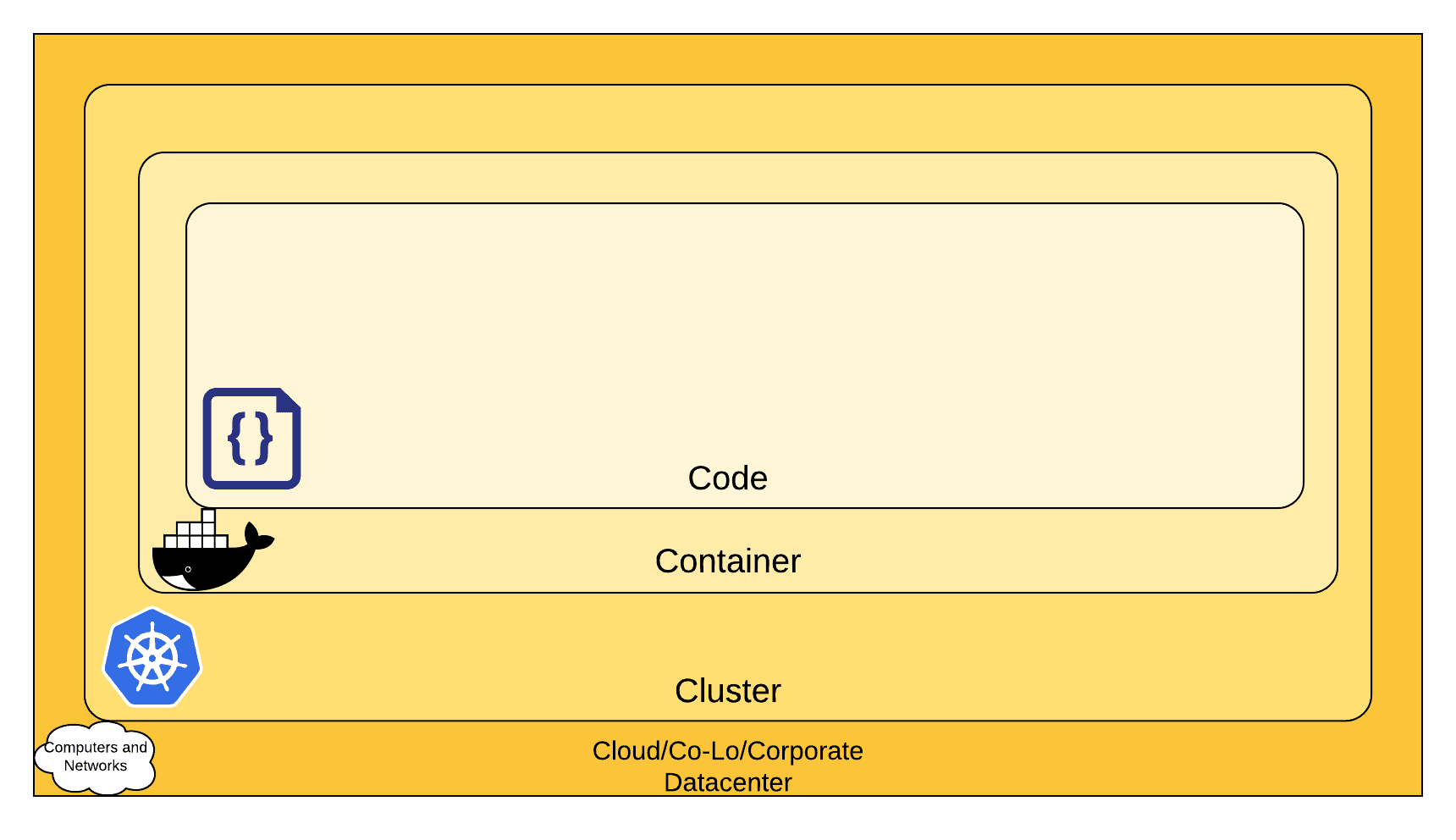 Image depicts a Kubernetes Security diagram of the 4C's of cloud native security: cloud, clusters, containers, and code.