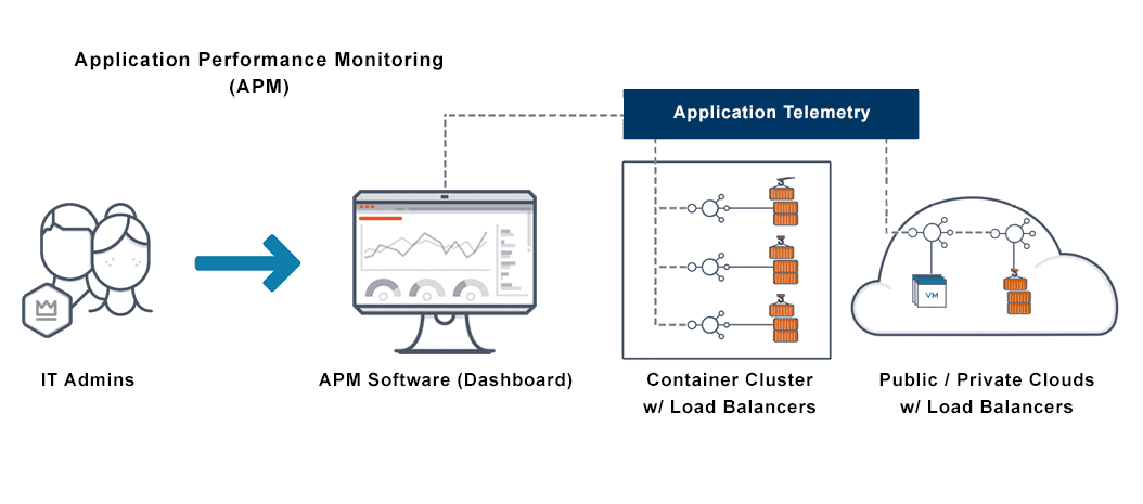 This image depicts an application performance monitoring system and process of an APM software transferring data to the cloud.