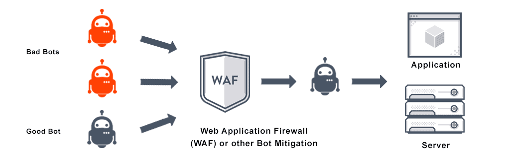 This image depicts how the web application firewall tracks for good vs bad bots and allows only the good bot to go through the application server.