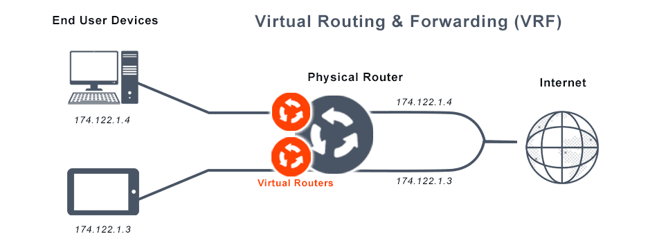 This image depicts Virtual routing and forwarding (VRF), an IP-based computer network technology that enables the simultaneous co-existence of multiple virtual routers (VRs) as instances or virtual router instances (VRIs) within the same router.