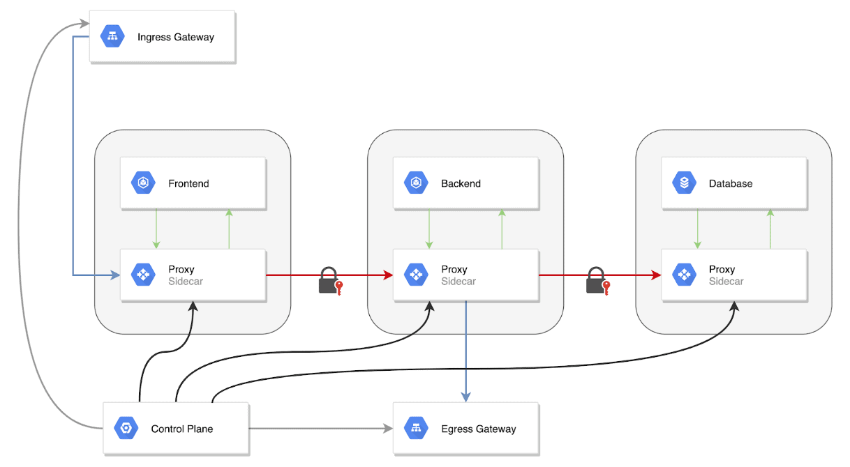 This image depicts a kubernetes service mesh traffic overview of the control plane feeding into the frontend, backend, and database.